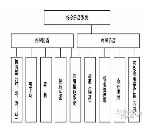 接地系统连接图