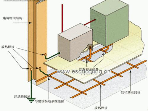 静电接地网
